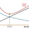(EOQ (Economic Order Quantity Model