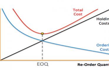مدل مقدار و میزان سفارش بهینه اقتصادی (EOQ)